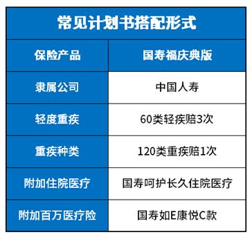 深度扒一扒:买国寿福加上康悦C好还是不加好?
