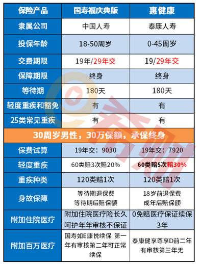 国寿福庆典版和泰康惠健康,哪款重疾险更好?