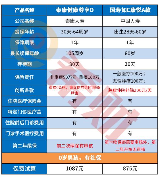国寿VS泰康:国寿如E康悦和泰康尊享D对比