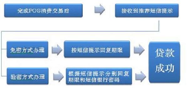 工行逸贷可以贷多少钱?如何办理逸贷?