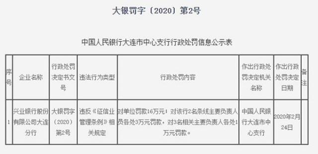 违反征信条例 兴业银行华夏银行合计被罚33万