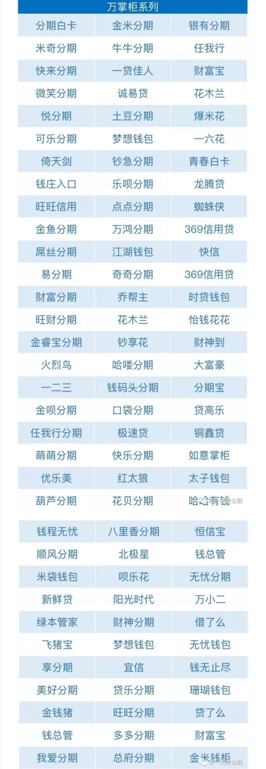 最全不用还的网贷名单(2020年10月19日更新)