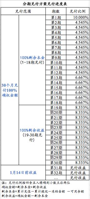 投哪网:方案获86%赞成票 通过后立即启动兑付