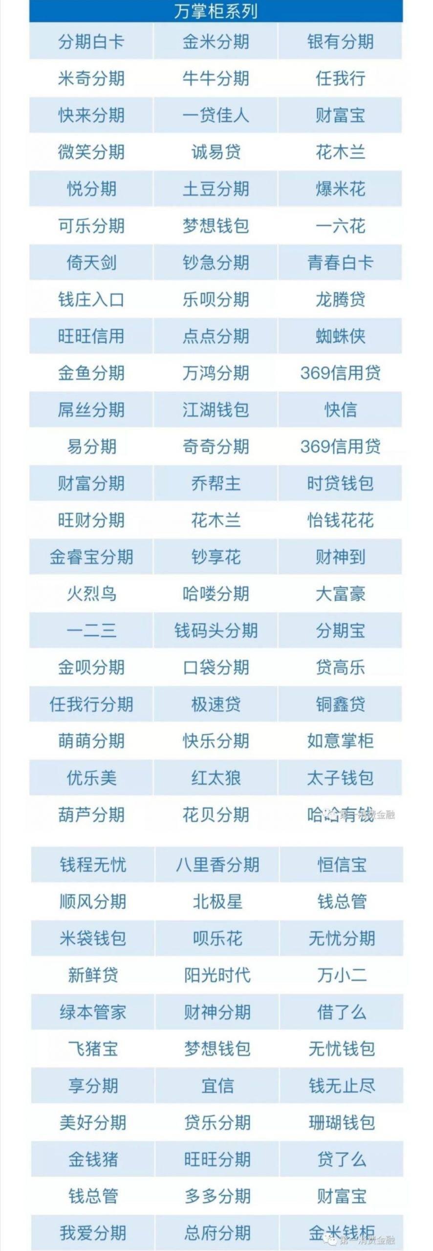最全 I 不用还的网贷名单(2020年3月14日更新)
