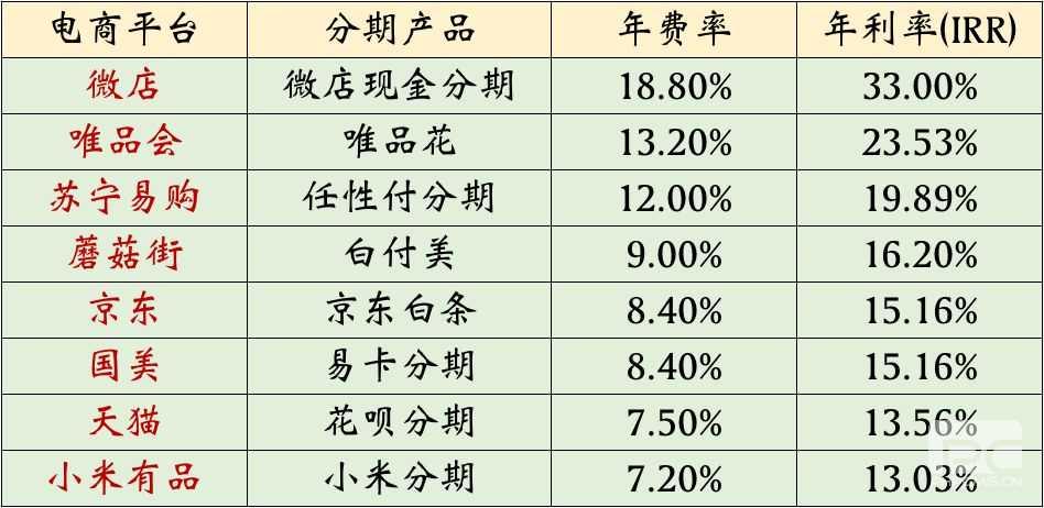 电商平台分期利率PK:微店年化超30% 部分产品利率近信用卡