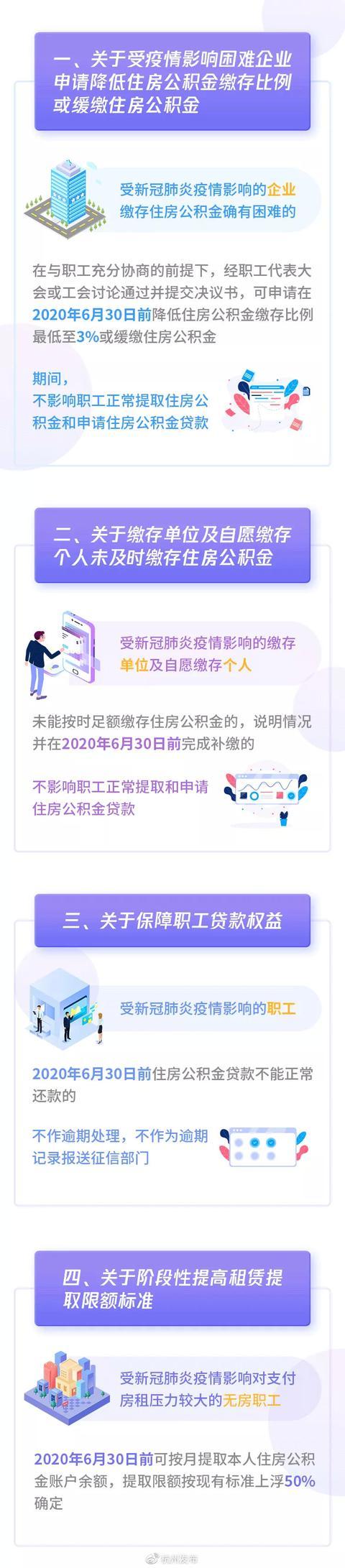 杭州住房公积金阶段性支持政策:租赁提取限额上浮50%