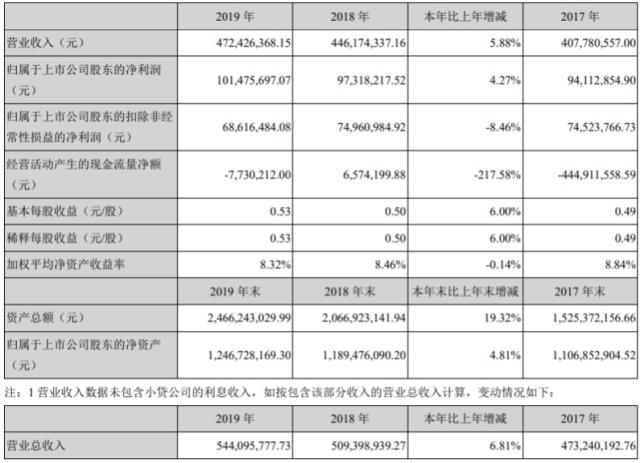 三六五网2019互金业务增12% 旗下P2P已清算