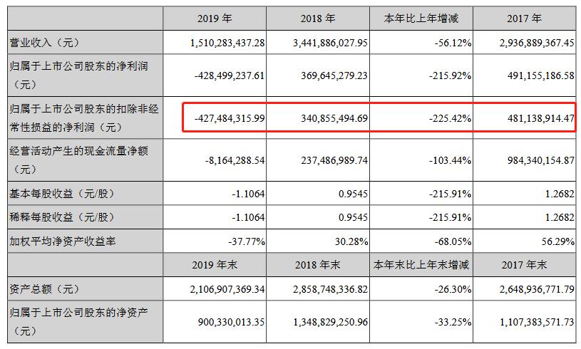 派生科技2019年亏损4.28亿 已无互金业务收入