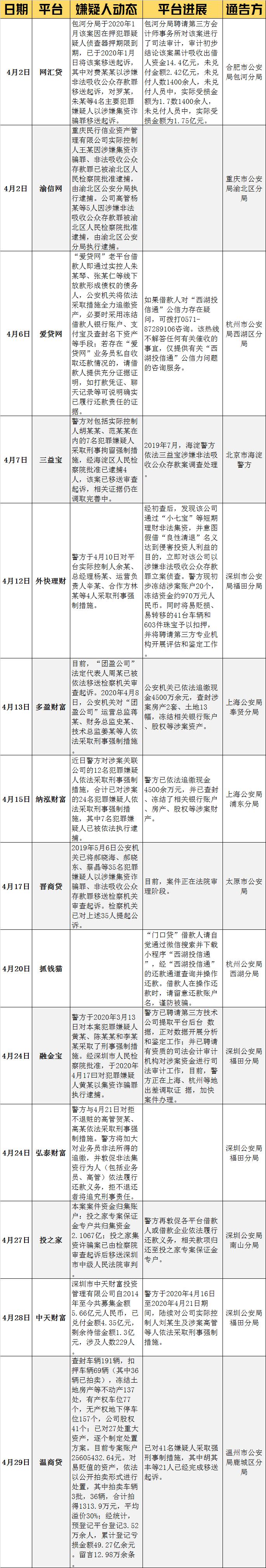 4月P2P动向:温商贷等14家立案平台有进展(名单)