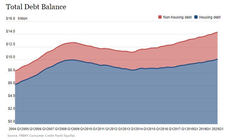 疫情之下 美国家庭债务曝光 美国人到底欠了多少钱?