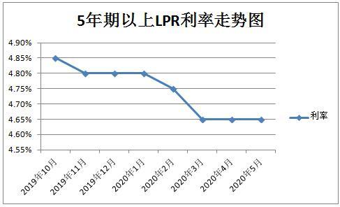 搞明白了LPR利率,你还会纠结房贷怎么转换吗?