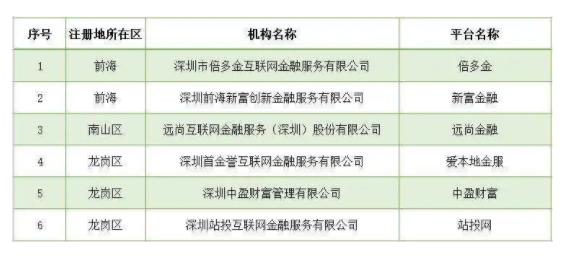深圳公示第十批自愿退出P2P 涉6家平台(名单)