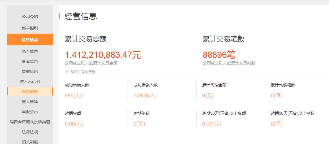 上海P2P金米袋良退:仅1400万待收 拟1年完成兑付