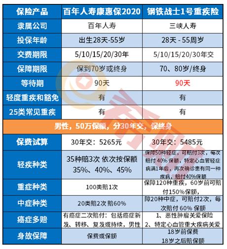 三峡钢铁战士1号和康惠保2020对比,哪款更值得投保?