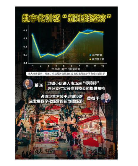北大报告:地摊、小店经济已恢复8成 支付宝等数字平台成背后推手