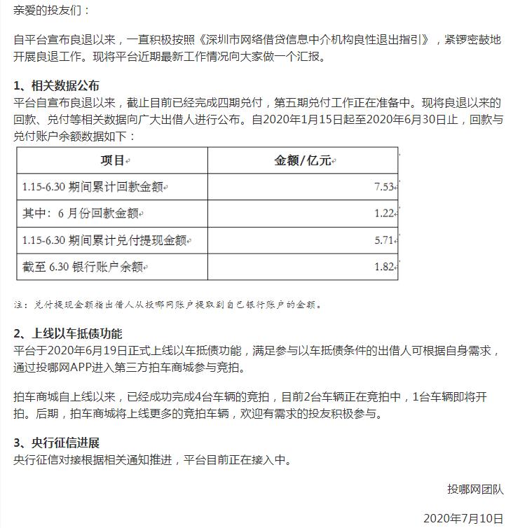 投哪网最新动态:已完成4期兑付,累计兑付提现5.71亿元