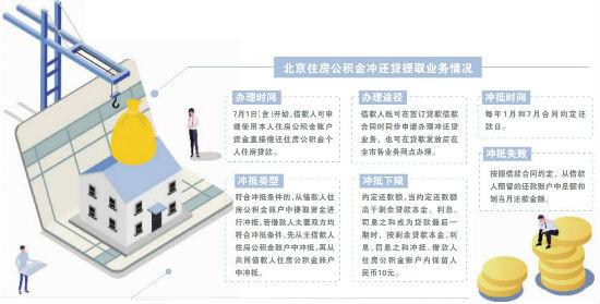 """便民新政出台 北京公积金也有""""冲还贷""""了"""