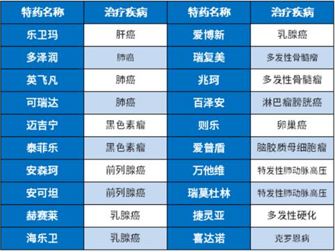 杭州市民保59只针对癌症吗?有什么缺点吗?