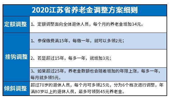 2020年江苏省退休金调整方案出炉(附最新上调细则)