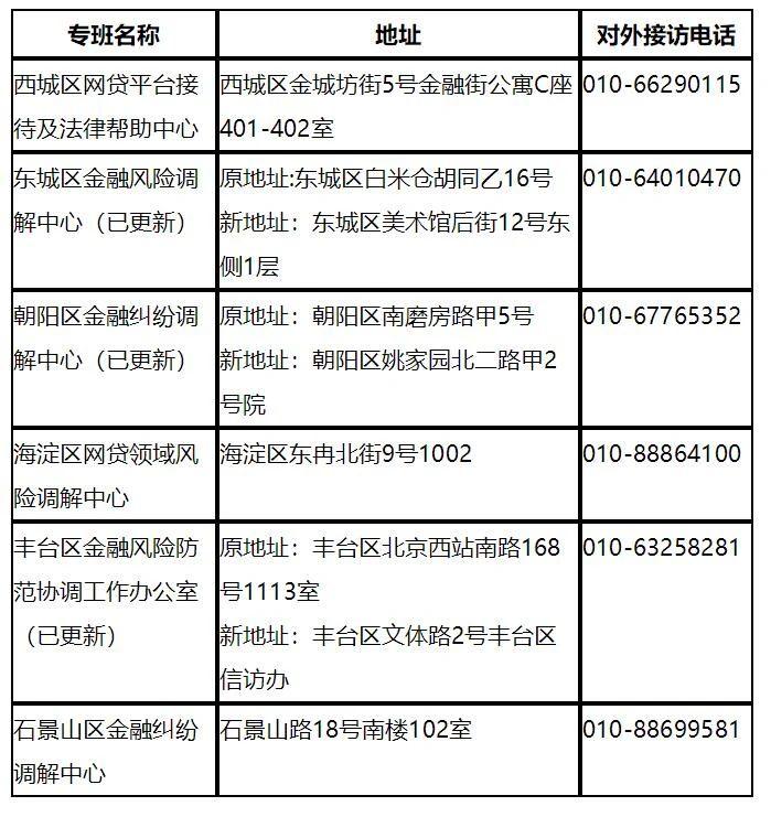 北京已整治P2P平台超百家 可通过专班方式投诉