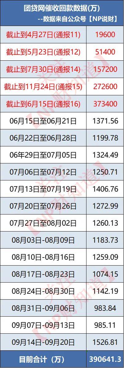 追踪团贷网第547天:催收回款重新回到千万级别!