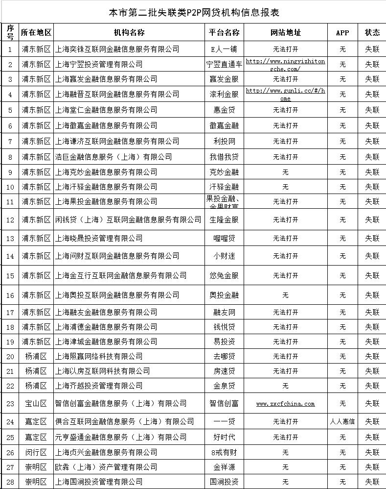 上海公示失联网贷平台合计127家(附名单)