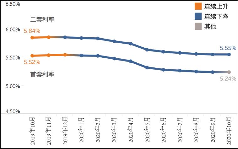 """""""九连降""""终结!10月全国房贷平均利率环比持平"""