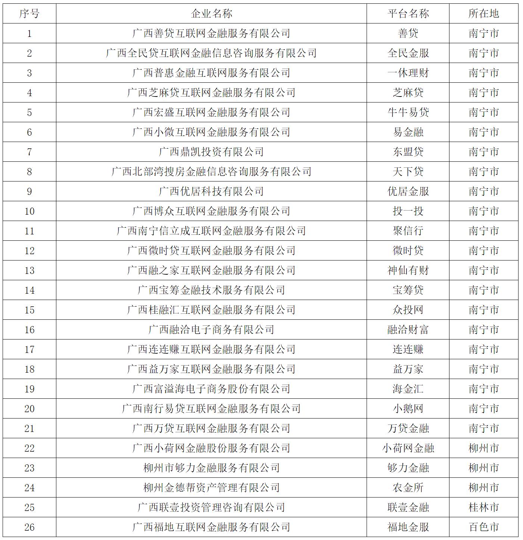 广西通告37家平台退出P2P业务 包含钱盆网等