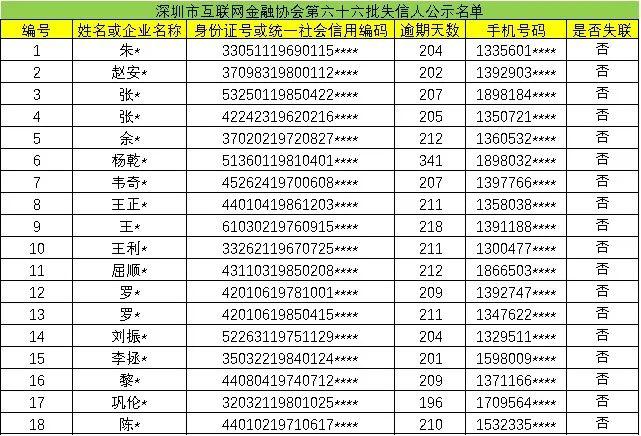 速看!深圳互金协会公布第六十六批老赖名单