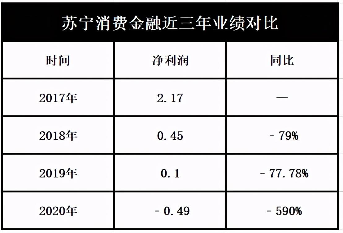 利润同比下滑590%,被指暴力催收,苏宁消费金融掉队了?