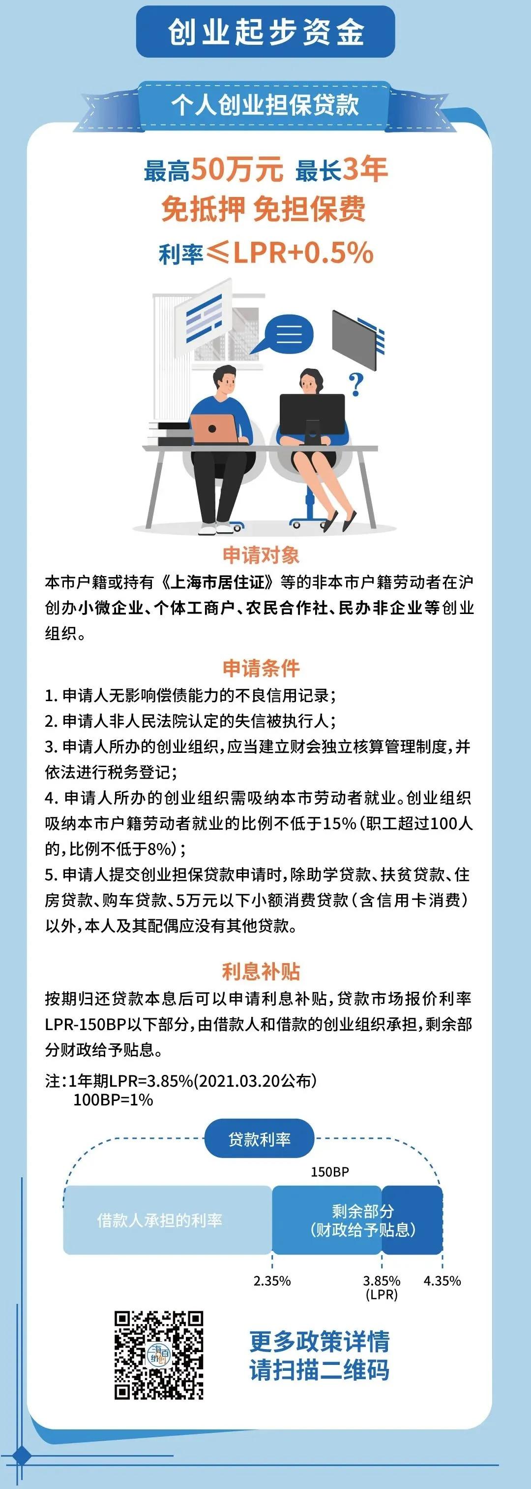 一图解读上海市创业担保贷款及贴息政策