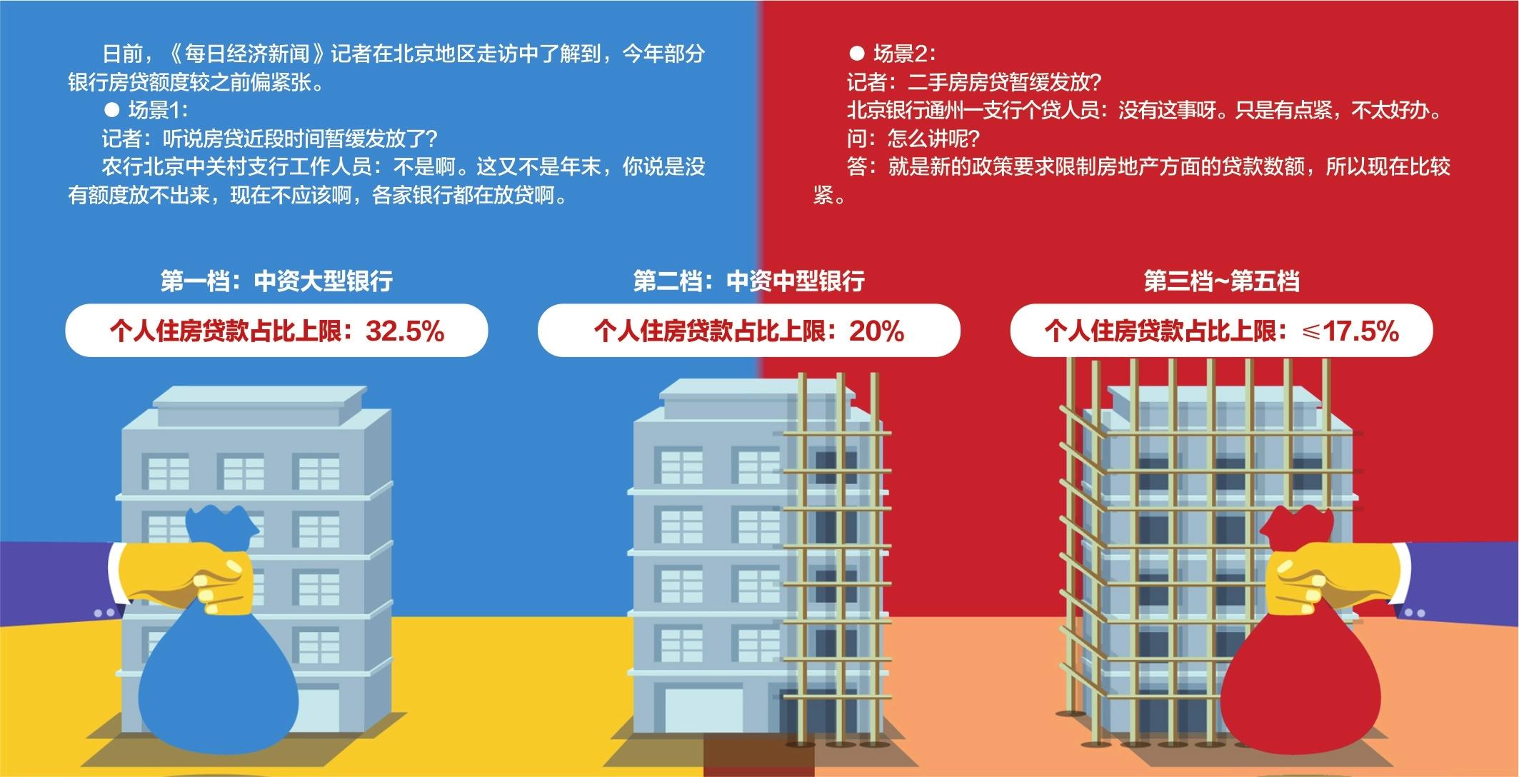 实探北京部分银行房贷额度:有的二手房贷款偏紧,批下来的额度也不高