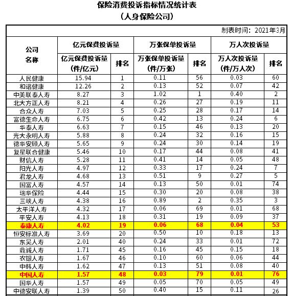 偿付+投诉率+健康险:2021中国人寿和泰康人寿哪个好?