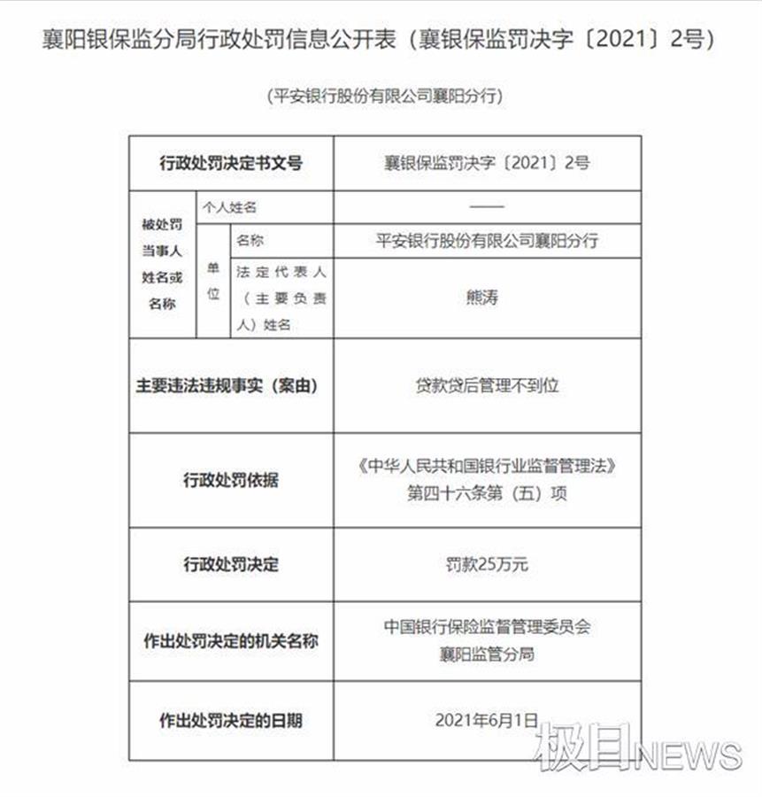 贷款贷后管理不到位,平安银行襄阳分行被罚25万元