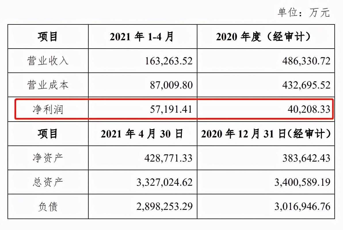 """""""邮你花""""关停!中邮消金2021年前四个月净利润超2020年全年"""