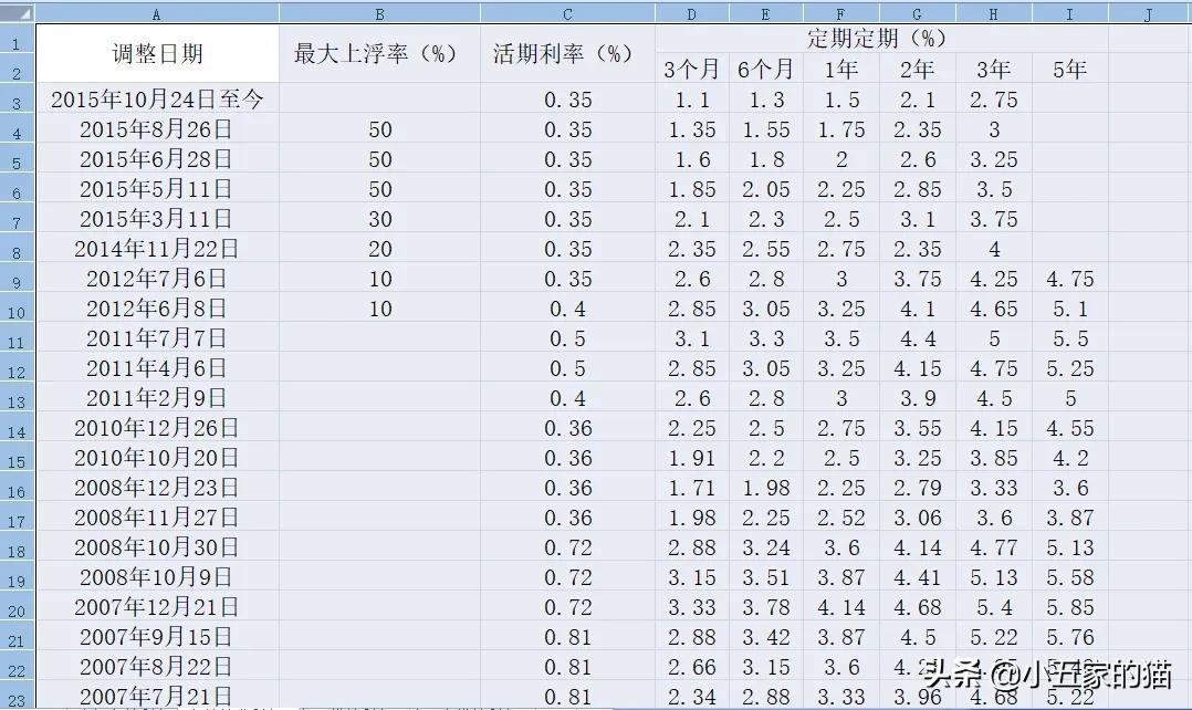 中国人民银行(央行)历年存款利率和最新贷款利率
