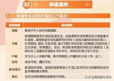 晋宁区2021大学生生源地信用助学贷款办理公告