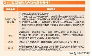 「为您服务」晋宁区2021大学生生源地信用助学贷款办理公告