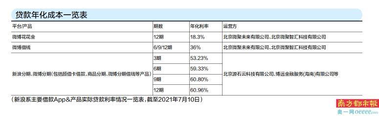 """新浪金融旗下产品借款成本高达60%,""""空白合同""""暗箱操作?"""