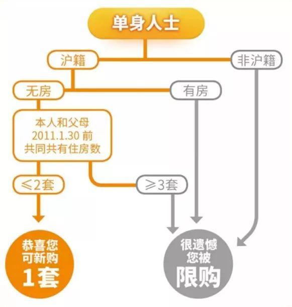 更新了!限购升级、利率上升!2021上海限购、贷款政策有变化