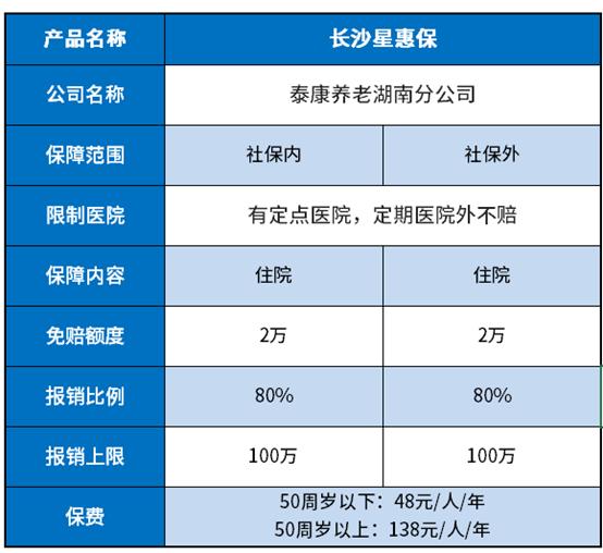 长沙星惠保和长沙星惠保2021区别,升级了什么?靠谱吗?