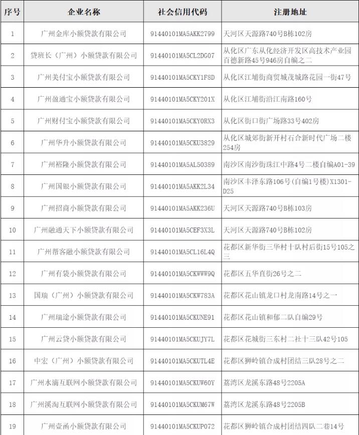 共计28家!广州小贷行业协会公布未取得小贷业务资质机构名单
