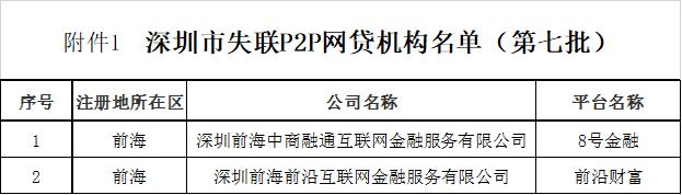 新增两家!深圳发布第七批失联P2P网贷机构名单