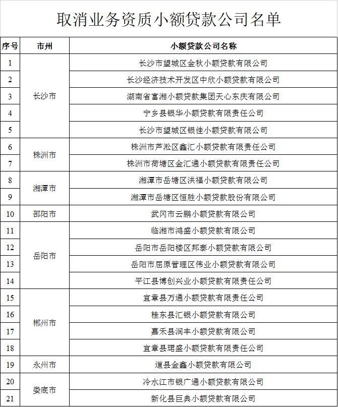 速看!湖南省21家公司被取消发放小额贷款业务资质(附名单)