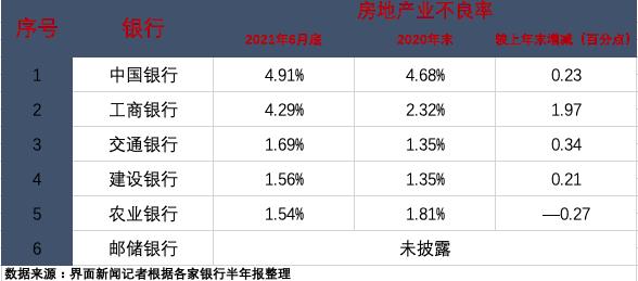 """上市银行涉房贷款全景图:哪些银行贷款集中度超""""红线""""?谁家不良率上升显著?"""