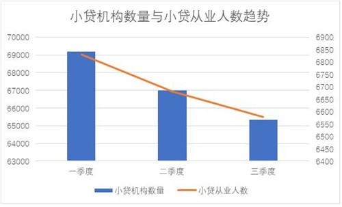 央行公布2021年三季度小额贷款公司数据:小贷机构数量持续减少,小贷贷款余额不降反增