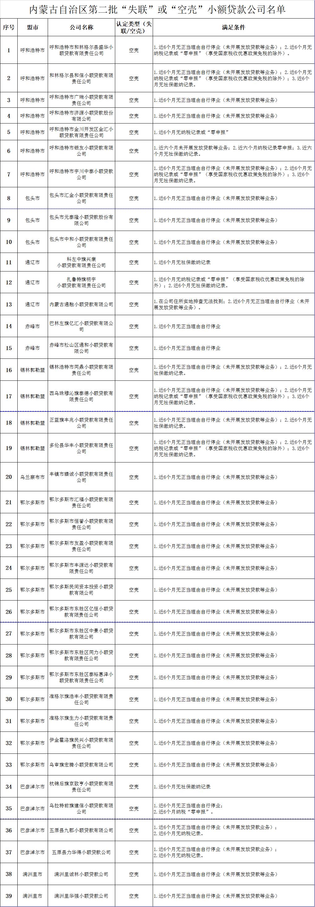 """速看!这一省公布第二批39家拟列入""""失联""""或""""空壳""""小额贷款公司名单"""